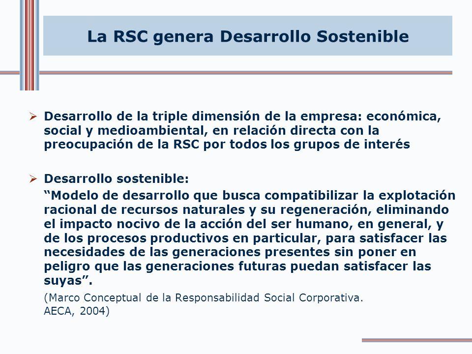 La RSC genera Eficiencia y Rentabilidad Reducción de costes: Procesos productivos: emisiones de gases contaminantes consumo energía Personas: absentis