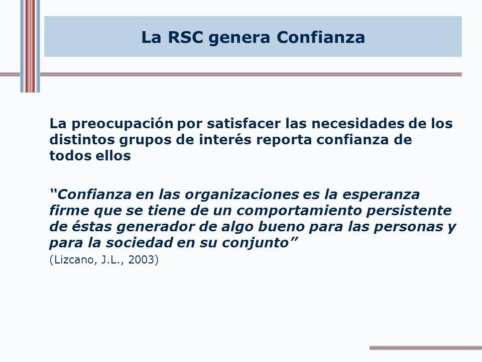 La RSC genera Desarrollo Sostenible Desarrollo de la triple dimensión de la empresa: económica, social y medioambiental, en relación directa con la pr