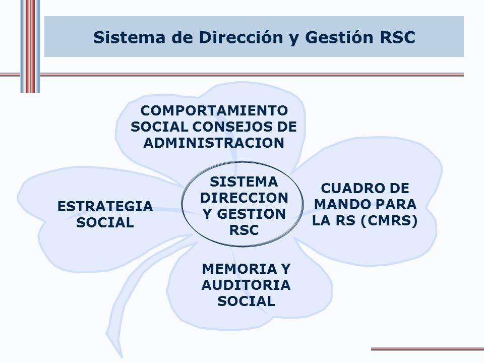Sistema de Dirección y Gestión RSC Gobierno Corporativo Dirección estratégica Gestión y control RSCInformación Verificación