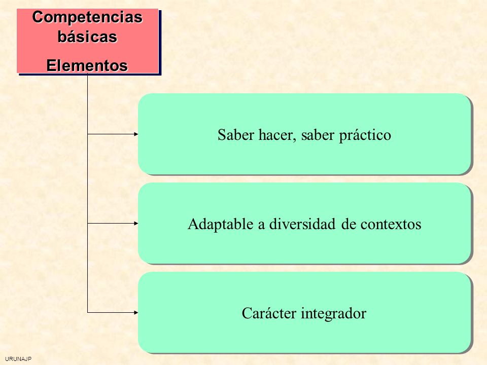 URUNAJP ¿Qué es una competencia? (DeSeCo) Una competencia es la capacidad para responder a las exigencias individuales o sociales o para realizar una
