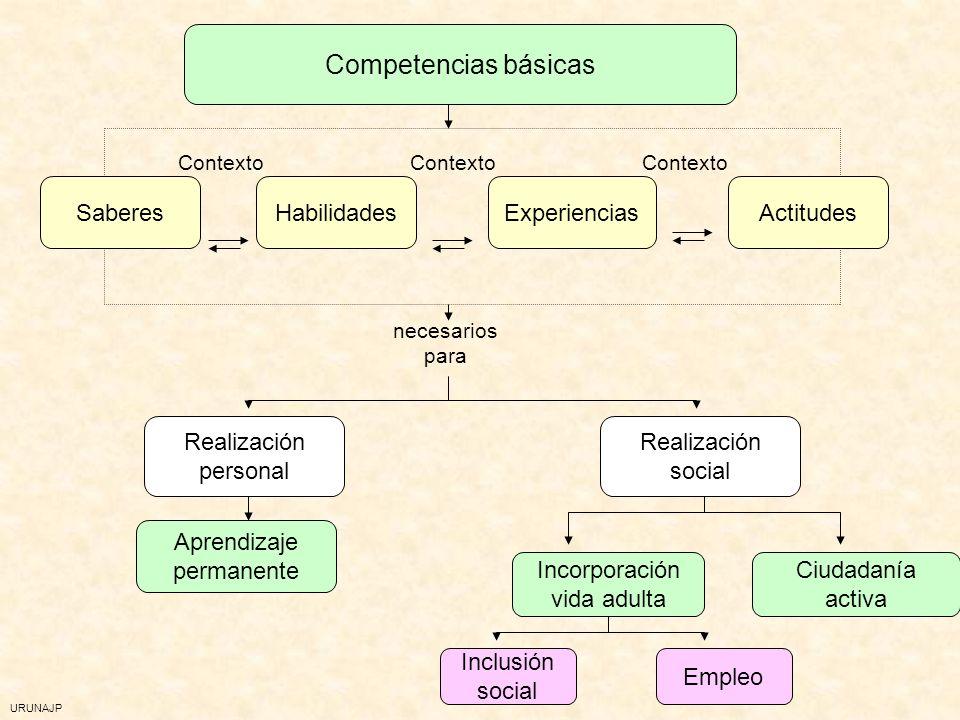 URUNAJP Referencia en todos los contextos de aprendizaje. En particular: En la educación obligatoria En la formación específica dirigida a grupos en r