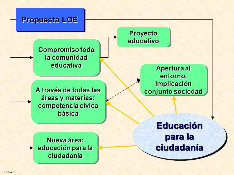 URUNAJP COMPETENCIAS/CAPACIDADES Propio de la LOGSE Propio de la LOGSE Supone un desplazamiento desde el conocimiento a las capacidades Supone un desplazamiento desde el conocimiento a las capacidades Valor relativo del conocimiento Valor relativo del conocimiento El conocimiento tiene valor educativo si sirve para el desarrollo personalEl conocimiento tiene valor educativo si sirve para el desarrollo personal Propio de la LOGSE Propio de la LOGSE Supone un desplazamiento desde el conocimiento a las capacidades Supone un desplazamiento desde el conocimiento a las capacidades Valor relativo del conocimiento Valor relativo del conocimiento El conocimiento tiene valor educativo si sirve para el desarrollo personalEl conocimiento tiene valor educativo si sirve para el desarrollo personal Propio de la LOE Propio de la LOE Mismo valor que las capacidades Mismo valor que las capacidades El valor del conocimiento viene dado por su contribución a una tarea El valor del conocimiento viene dado por su contribución a una tarea Propio de la LOE Propio de la LOE Mismo valor que las capacidades Mismo valor que las capacidades El valor del conocimiento viene dado por su contribución a una tarea El valor del conocimiento viene dado por su contribución a una tarea CapacidadesCapacidades CompetenciasCompetencias