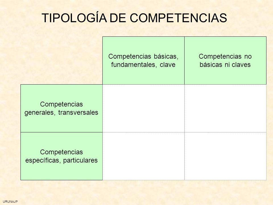 URUNAJP COMPETENCIA Un conjunto de conocimientos, habilidades, destrezas, experiencias, valores, motivación, actitudes, emociones y otros componentes