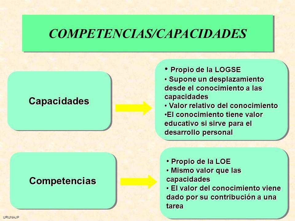URUNAJP Competencias básicas, fundamentales, clave Competencias no básicas ni claves Competencias generales, transversales Competencias específicas, p