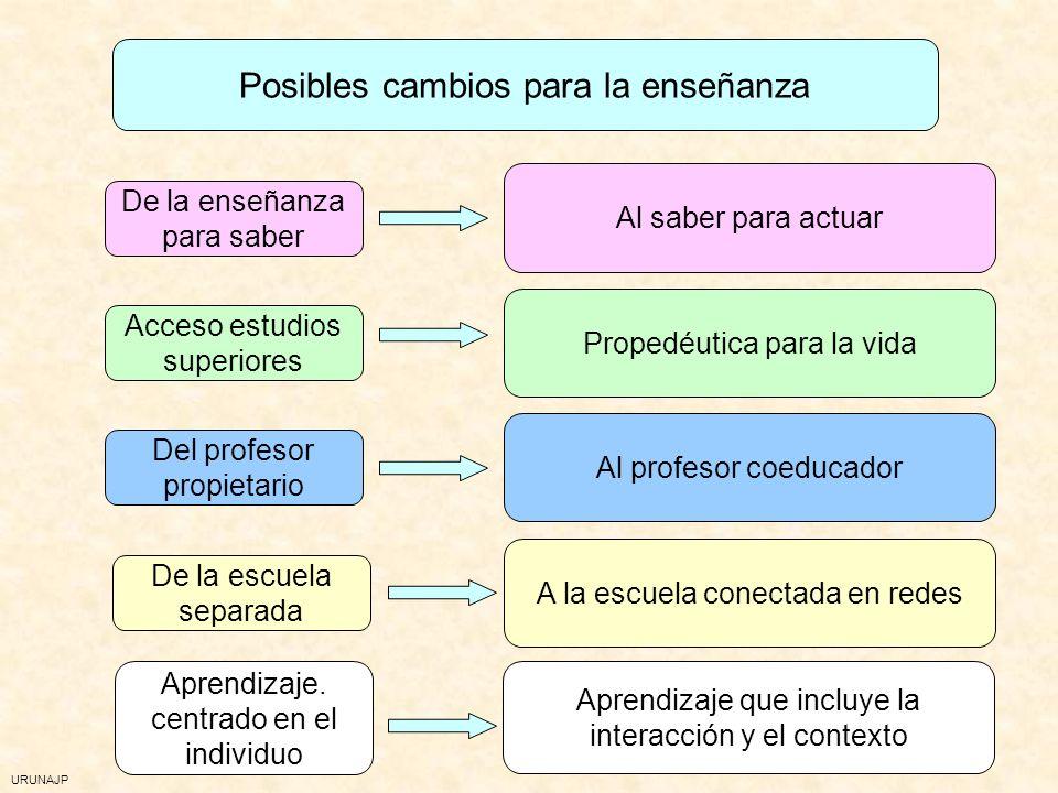 URUNAJP COMPETENCIAS/CAPACIDADES Propio de la LOGSE Propio de la LOGSE Supone un desplazamiento desde el conocimiento a las capacidades Supone un desp