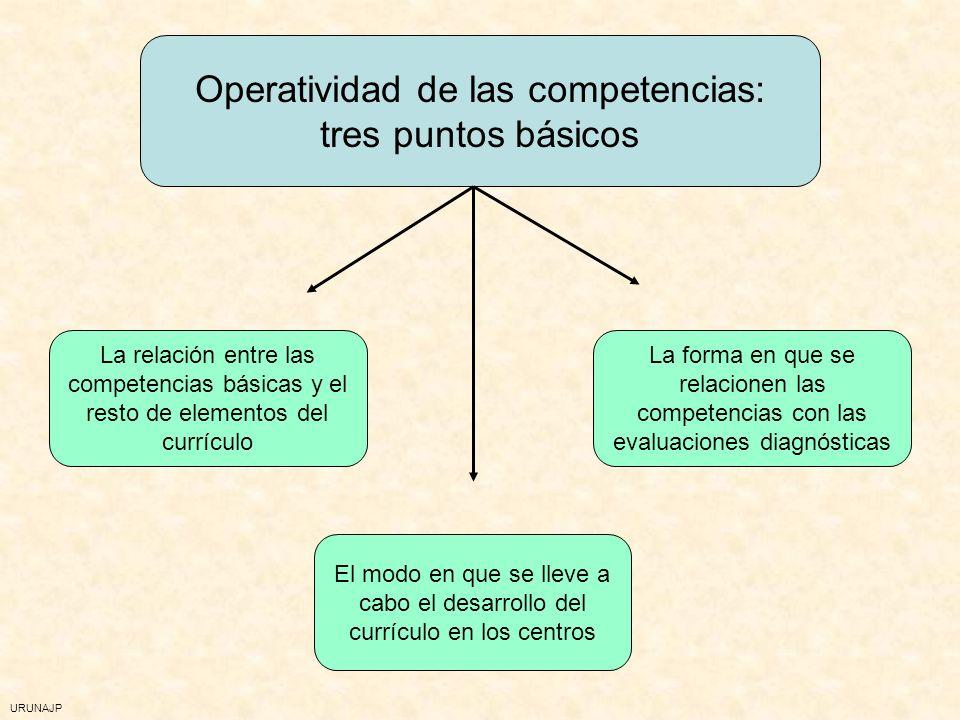 URUNAJP Solapamiento con las capacidades La contribución específica de las áreas La vinculación con los criterios de evaluación Las competencias como