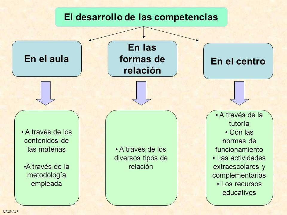 URUNAJP 2. Cuáles son las competencias básicas Optar con criterio propio y llevar adelante las iniciativas necesarias para desarrollar la opción elegi