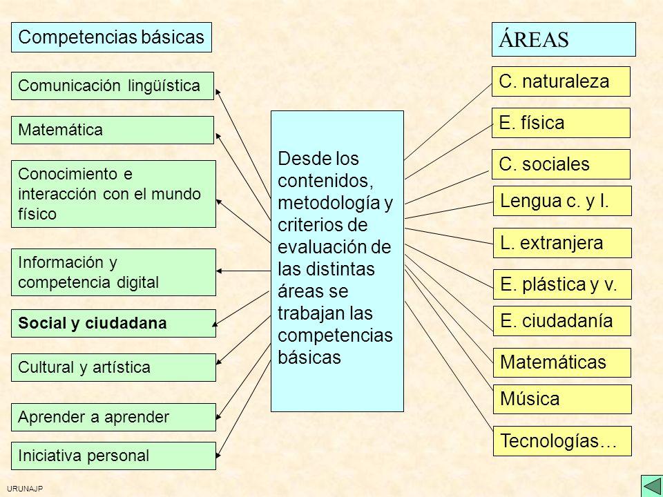 URUNAJP 3. Competencias básicas y organización En el centro Actividades complementarias y extraescolares Recursos educativos Tutoría / Orientación Nor