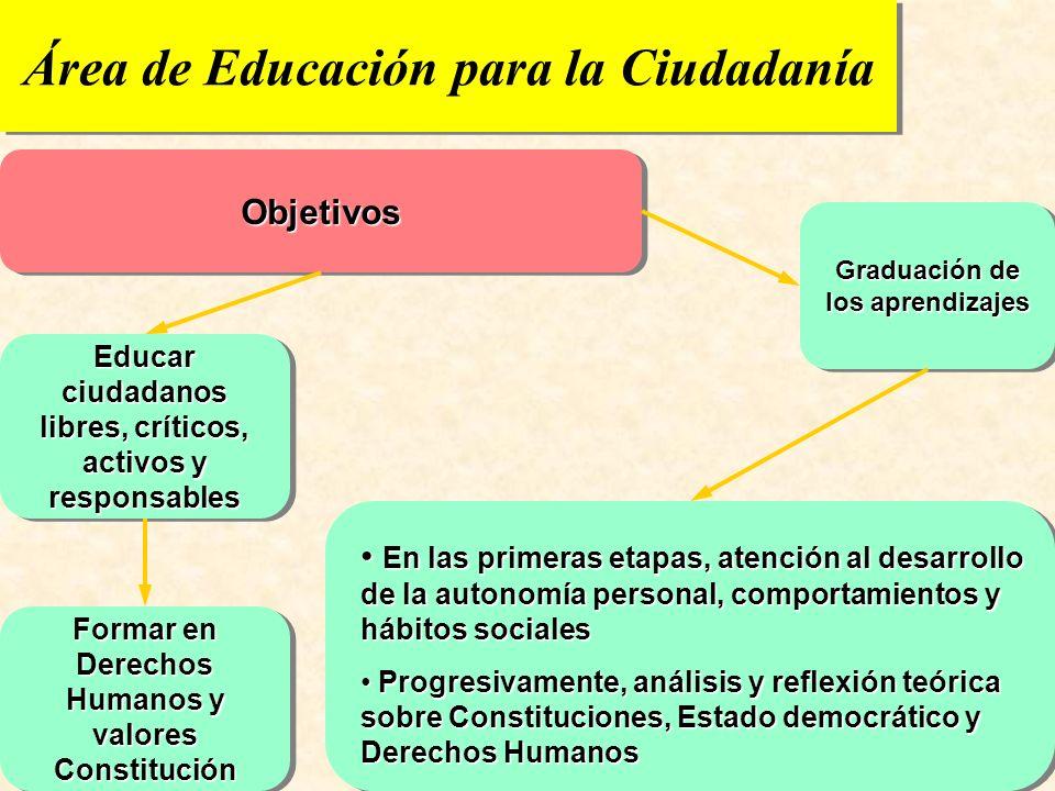 URUNAJP Educación para la ciudadanía: un área nueva Con un currículo específico: objetivos, contenidos, capacidades básicas, métodos... Para contribui