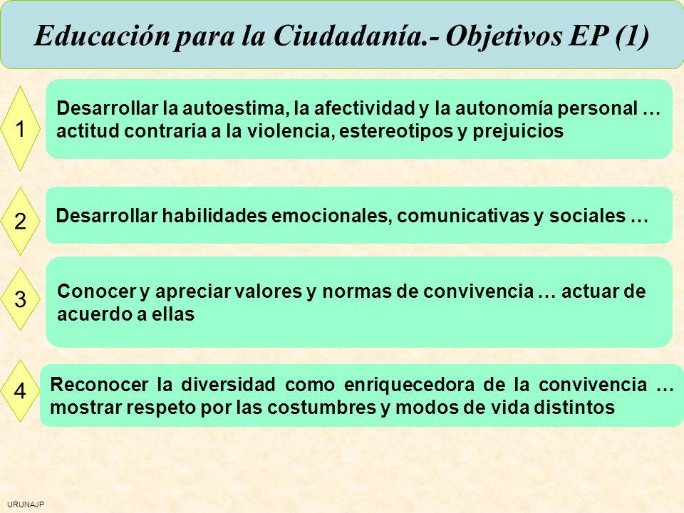 URUNAJP Educación para la ciudadanía: núcleos comunes El yo y los otros: las relaciones interpersonales y sociales Derechos Humanos como base de la co