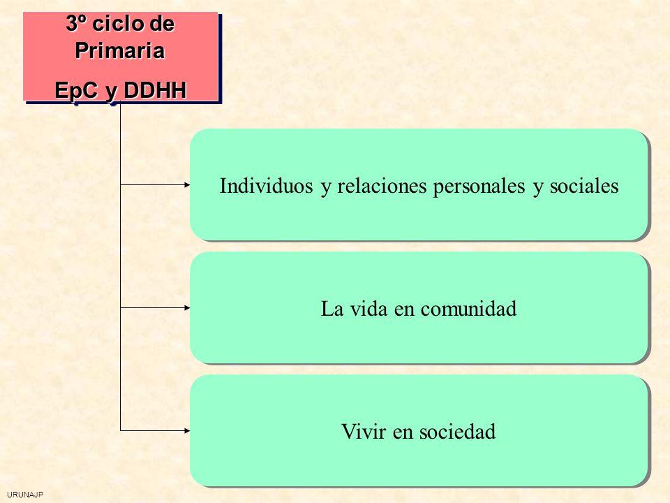 URUNAJP Educación para la Ciudadanía.- Objetivos EP (2) 5 Conocer, asumir y valorar los principales derechos y obligaciones derivados de los DDHH, la