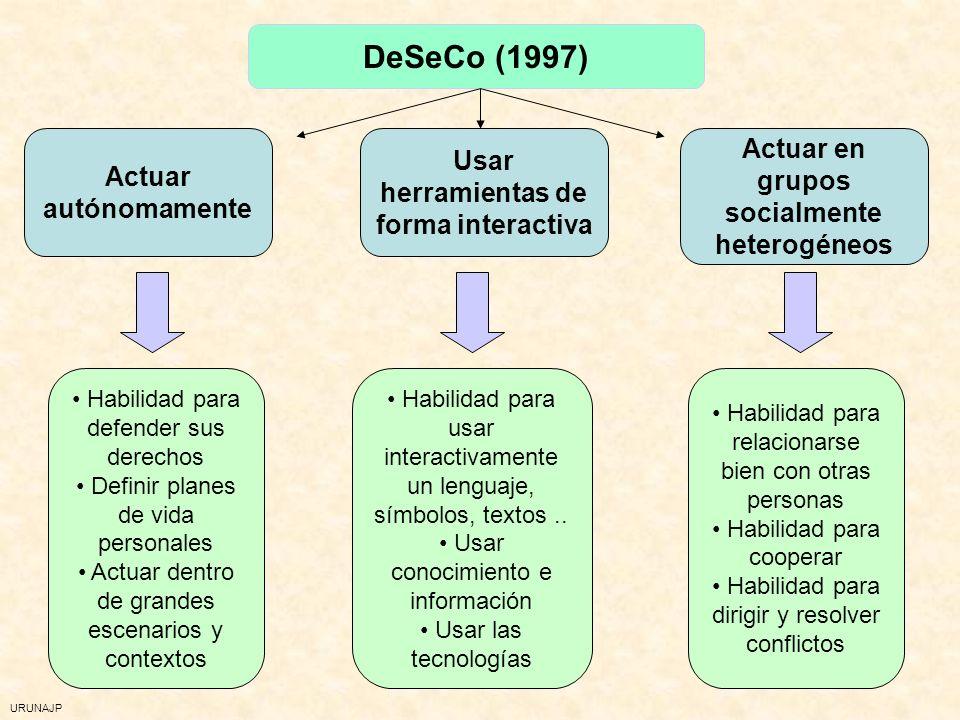URUNAJP DeSeCo (1997) Actuar autónomamente Usar herramientas de forma interactiva Actuar en grupos socialmente heterogéneos Habilidad para defender sus derechos Definir planes de vida personales Actuar dentro de grandes escenarios y contextos Habilidad para usar interactivamente un lenguaje, símbolos, textos..