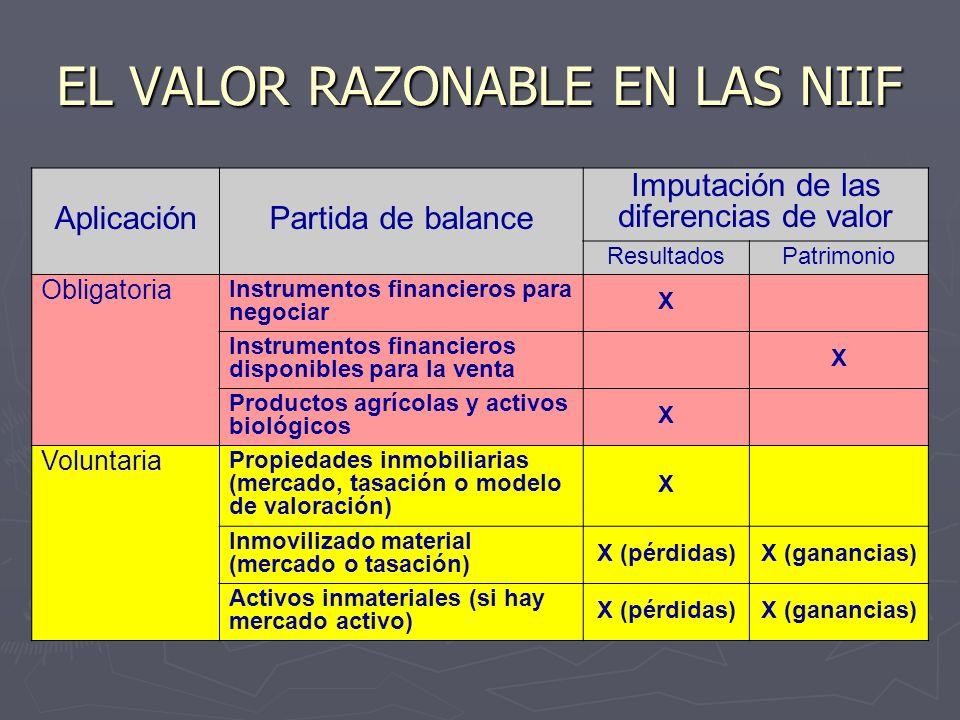 EL VALOR RAZONABLE EN LAS NIIF AplicaciónPartida de balance Imputación de las diferencias de valor ResultadosPatrimonio Obligatoria Instrumentos finan