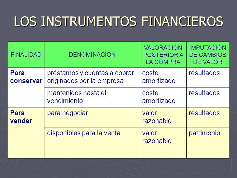 LOS INSTRUMENTOS FINANCIEROS FINALIDADDENOMINACIÓN VALORACIÓN POSTERIOR A LA COMPRA IMPUTACIÓN DE CAMBIOS DE VALOR Para conservar préstamos y cuentas