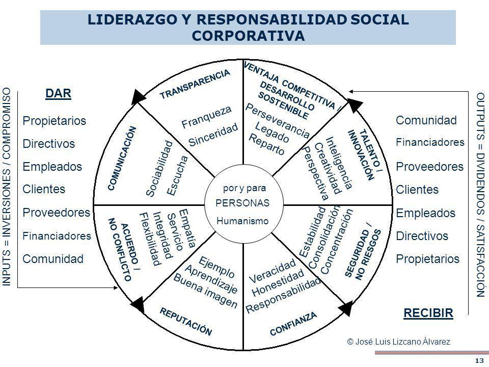 TRANSPARENCIA Franqueza Sinceridad COMUNICACIÓN Sociabilidad Escucha ACUERDO / NO CONFLICTO Empatía Servicio Integridad Flexibilidad REPUTACIÓN Ejempl