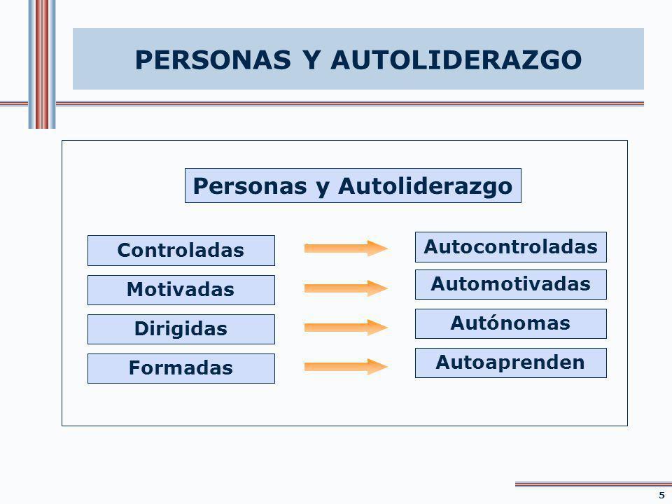 PERSONAS Y AUTOLIDERAZGO Autocontroladas Automotivadas Autónomas Autoaprenden Personas y Autoliderazgo Motivadas Dirigidas Formadas Controladas 1515