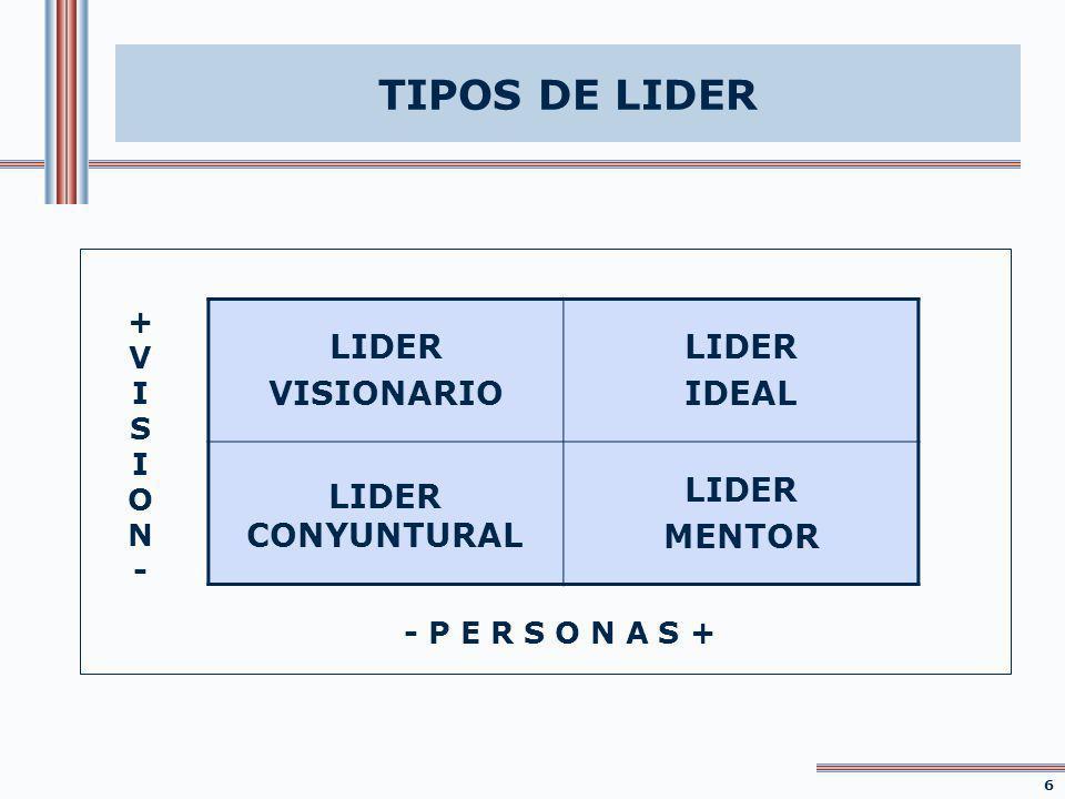 TIPOS DE LIDER +VISION-+VISION- - P E R S O N A S + LIDER VISIONARIO LIDER IDEAL LIDER CONYUNTURAL LIDER MENTOR 1616