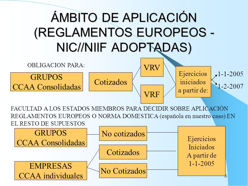 6 ÁMBITO DE APLICACIÓN (REGLAMENTOS EUROPEOS - NIC//NIIF ADOPTADAS) GRUPOS CCAA Consolidadas OBLIGACION PARA: Cotizados VRV VRF Ejercicios iniciados a