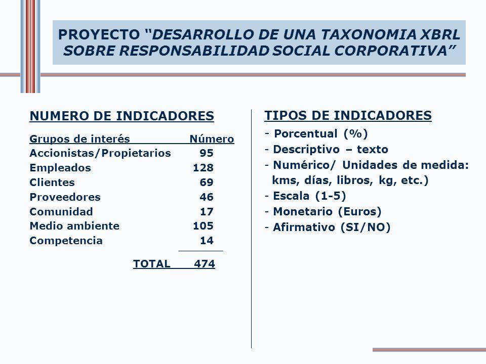 PROYECTO DESARROLLO DE UNA TAXONOMIA XBRL SOBRE RESPONSABILIDAD SOCIAL CORPORATIVA TIPOS DE INDICADORES - Porcentual (%) - Descriptivo – texto - Numér