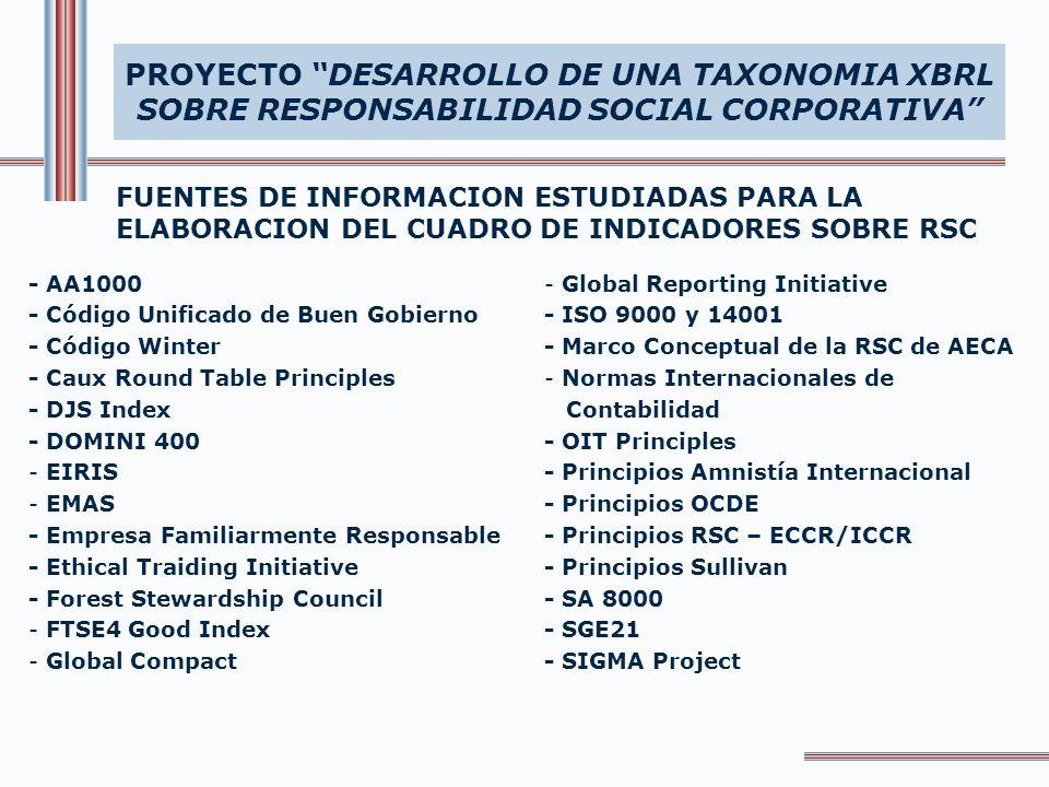 FUENTES DE INFORMACION ESTUDIADAS PARA LA ELABORACION DEL CUADRO DE INDICADORES SOBRE RSC PROYECTO DESARROLLO DE UNA TAXONOMIA XBRL SOBRE RESPONSABILIDAD SOCIAL CORPORATIVA FUENTES - Código Unificado de Buen Gobierno - Marco Conceptual de la RSC de AECA - Código Winter - Caux Round Table Principles - Normas Internacionales de Contabilidad - Principios RSC – ECCR/ICCR - Domini 400 - Global Reporting Initiative - Marco Conceptual de la RSC de AECA - Principios Amnistía Internacional - SGE 21 - Empresa familiarmente responsable - Principios Sullivan GRUPO DE INTERES ACCIONISTAS/ PROPIETARIOS EMPLEADOS
