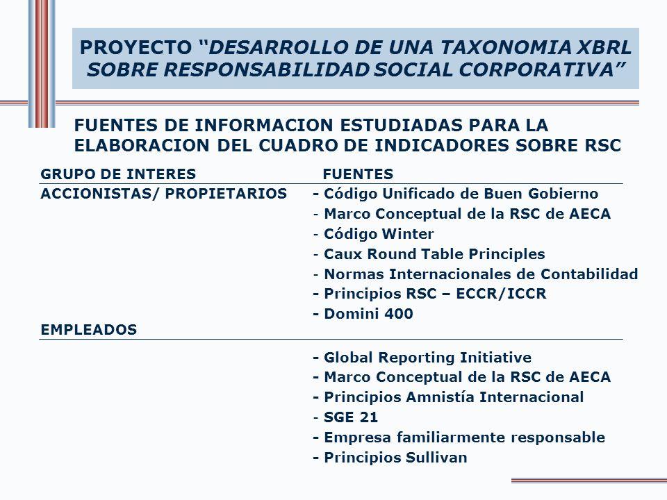 FUENTES DE INFORMACION ESTUDIADAS PARA LA ELABORACION DEL CUADRO DE INDICADORES SOBRE RSC PROYECTO DESARROLLO DE UNA TAXONOMIA XBRL SOBRE RESPONSABILIDAD SOCIAL CORPORATIVA FUENTES - Principios O IT - FTSE4 Good - Principios RSC-ECCR/ICCR - SA 8000 - Global Compact - Caux Round Table - DJSGI - Ethical Traiding Initiative - Principios Amnistía Internacional - Caux Round Table - Global Reporting Initiative - Global Compact - SGE 21 - ISO 9000 Y 14001 - Principios OCDE - AA 1000 - Marco Conceptual de la RSC de AECA GRUPO DE INTERES EMPLEADOS CLIENTES