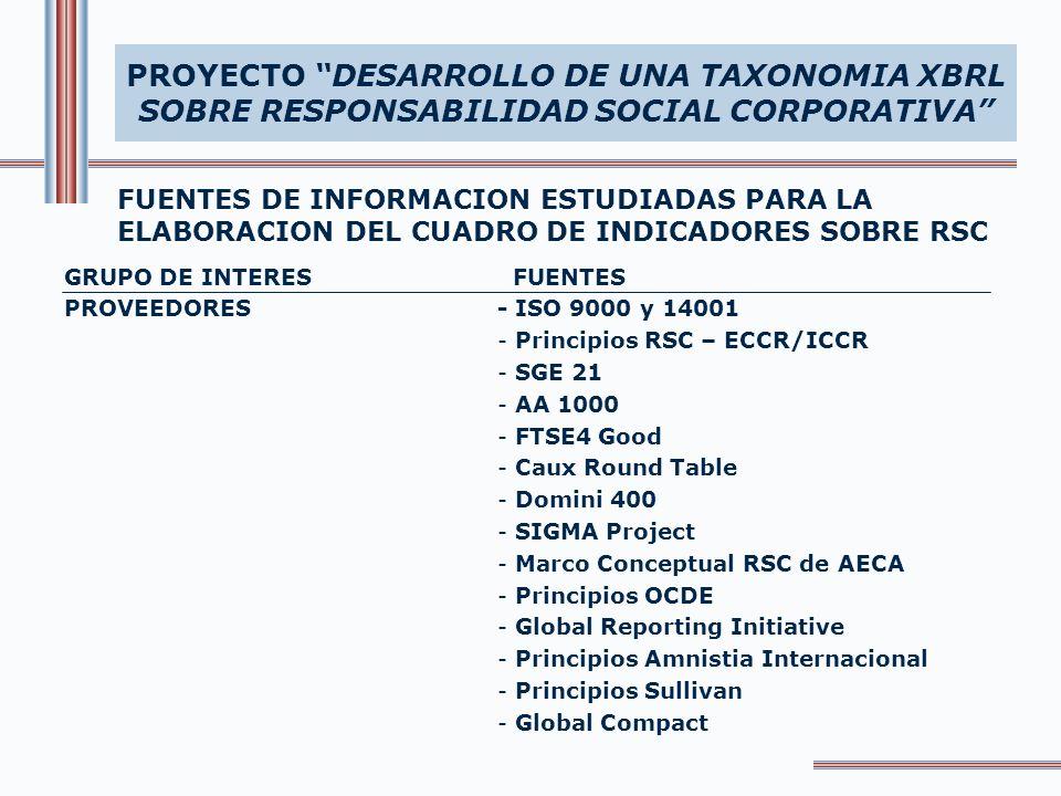 FUENTES DE INFORMACION ESTUDIADAS PARA LA ELABORACION DEL CUADRO DE INDICADORES SOBRE RSC PROYECTO DESARROLLO DE UNA TAXONOMIA XBRL SOBRE RESPONSABILIDAD SOCIAL CORPORATIVA FUENTES - ISO 9000 y 14001 - Caux Round Table - Principios Amnistia Internacional - Código Winter - SGE 21 - Principios RSC – ECCR/ICCR - Global Reporting Initiative - EIRIS - SIGMA Project - Principios OCDE - DOMINI 400 - Principios Sullivan GRUPO DE INTERES COMUNIDAD