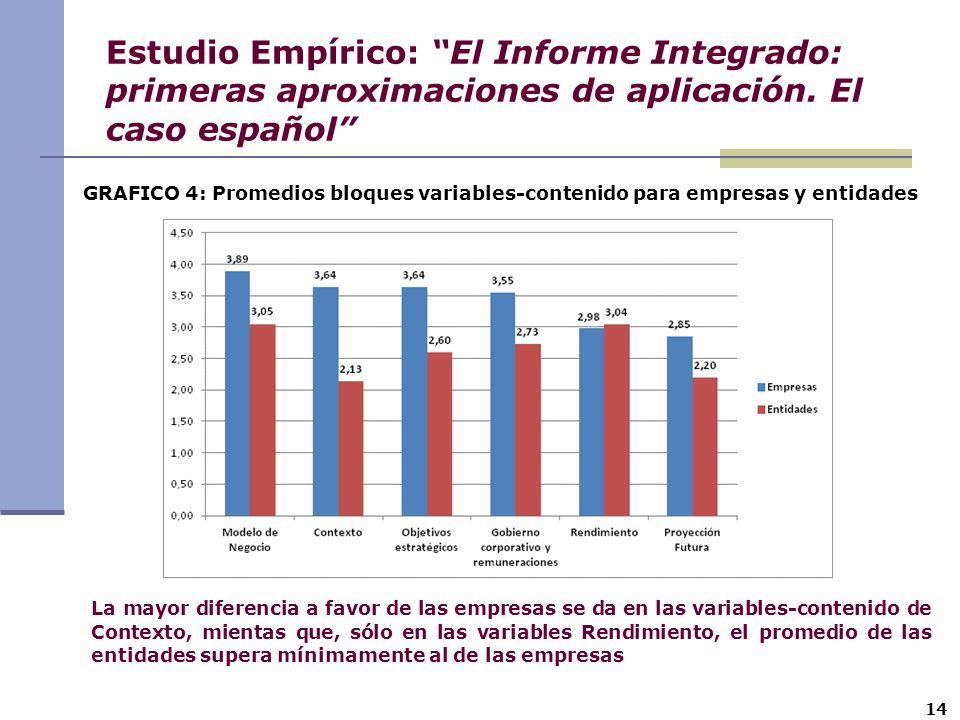 14 Estudio Empírico: El Informe Integrado: primeras aproximaciones de aplicación. El caso español GRAFICO 4: Promedios bloques variables-contenido par