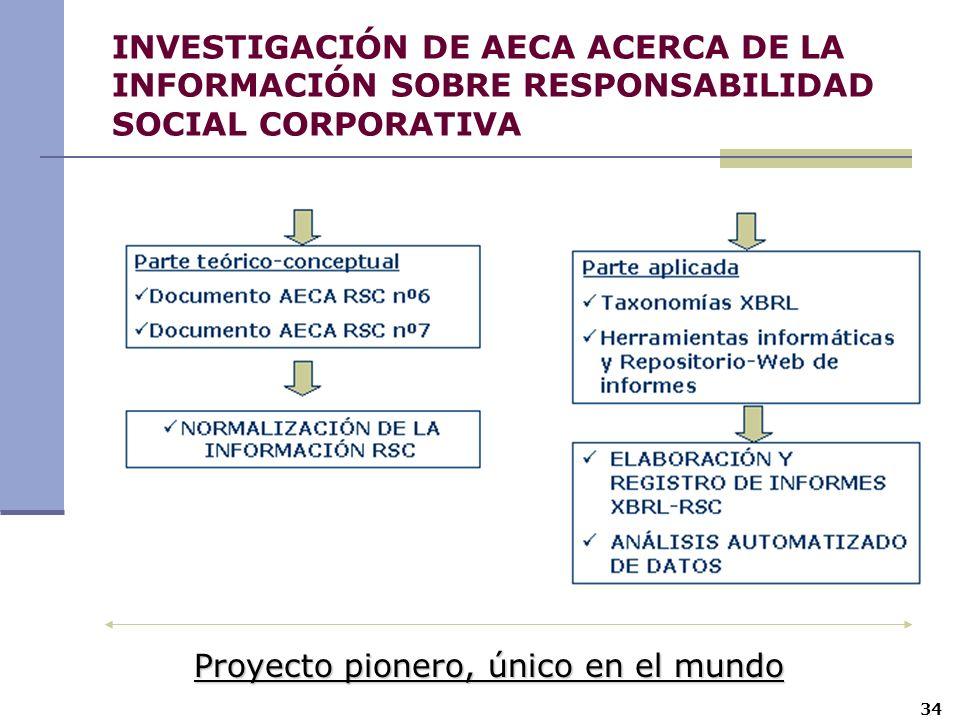 Proyecto pionero, único en el mundo 34 INVESTIGACIÓN DE AECA ACERCA DE LA INFORMACIÓN SOBRE RESPONSABILIDAD SOCIAL CORPORATIVA