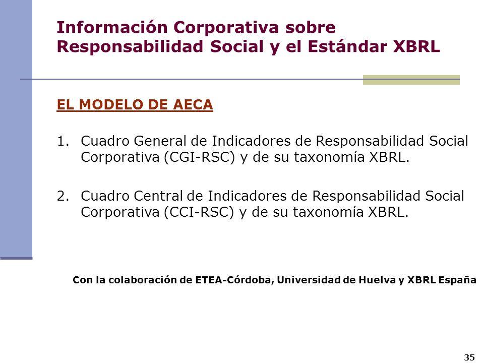 EL MODELO DE AECA 1.Cuadro General de Indicadores de Responsabilidad Social Corporativa (CGI-RSC) y de su taxonomía XBRL. 2.Cuadro Central de Indicado