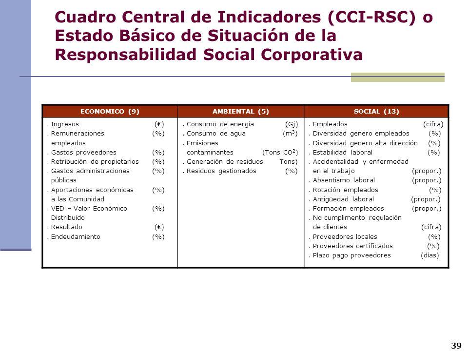 ECONOMICO (9)AMBIENTAL (5)SOCIAL (13). Ingresos (). Remuneraciones (%) empleados. Gastos proveedores(%). Retribución de propietarios(%). Gastos admini