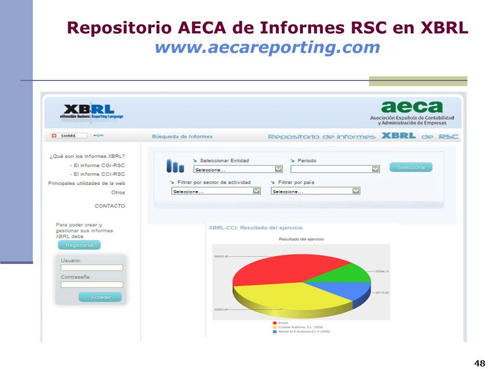48 Repositorio AECA de Informes RSC en XBRL www.aecareporting.com