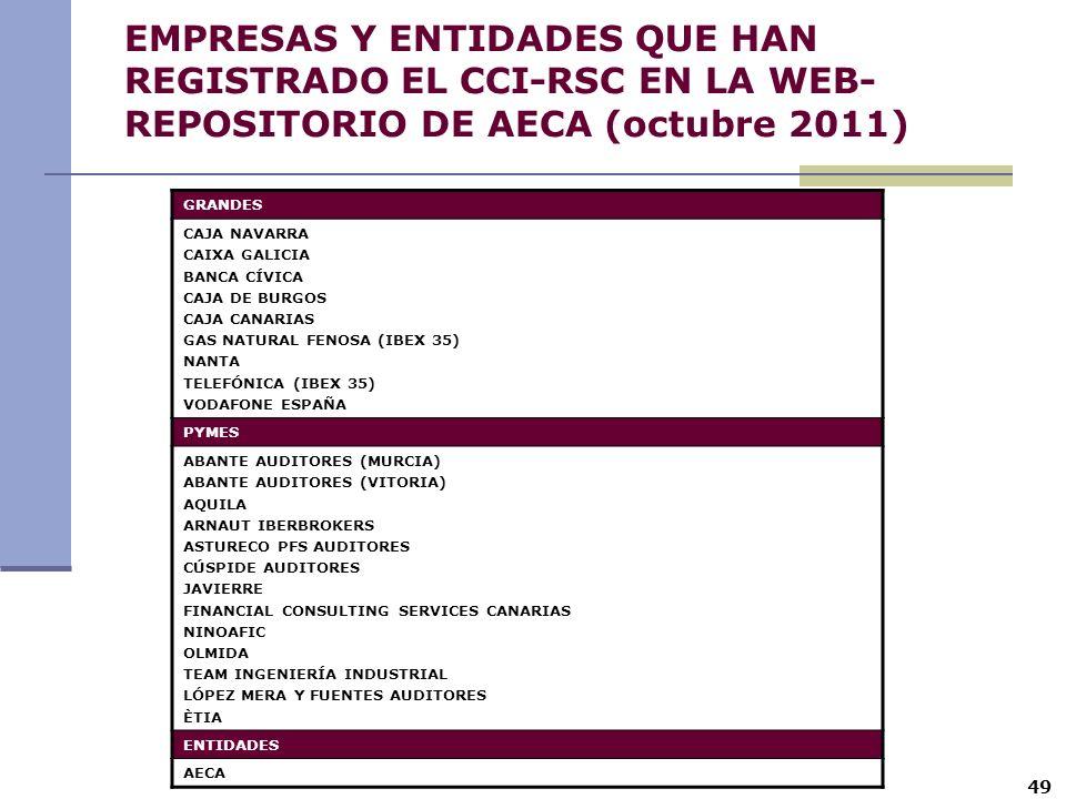 49 EMPRESAS Y ENTIDADES QUE HAN REGISTRADO EL CCI-RSC EN LA WEB- REPOSITORIO DE AECA (octubre 2011) GRANDES CAJA NAVARRA CAIXA GALICIA BANCA CÍVICA CA