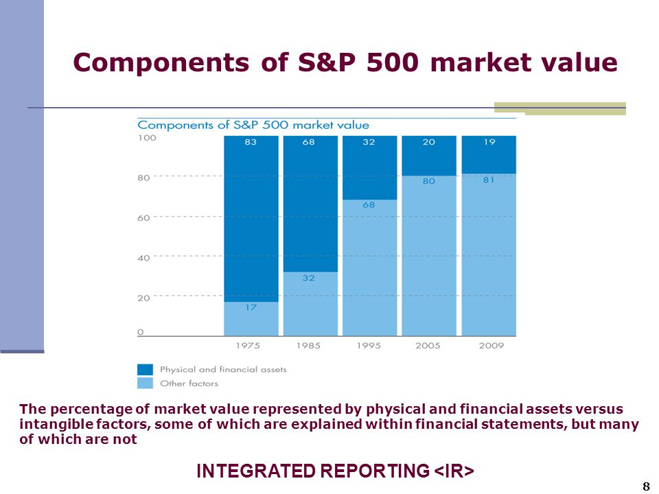 Components of S&P 500 market value The percentage of market value represented by physical and financial assets versus intangible factors, some of whic