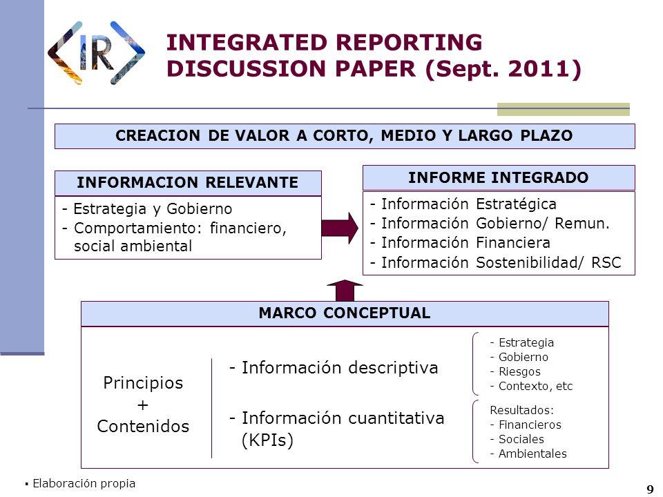 10 INTEGRATED REPORTING DISCUSSION PAPER PRINCIPIOS INFORME INTEGRADO ENFOQUE ESTRATEGICO INFORMACION INTERCONECTADA ORIENTACION AL FUTURO RESPONSABILIDAD E INCLUSIVIDAD CON LOS STAKEHOLDERS CONCISION, FIABILIDAD Y RELEVANCIA