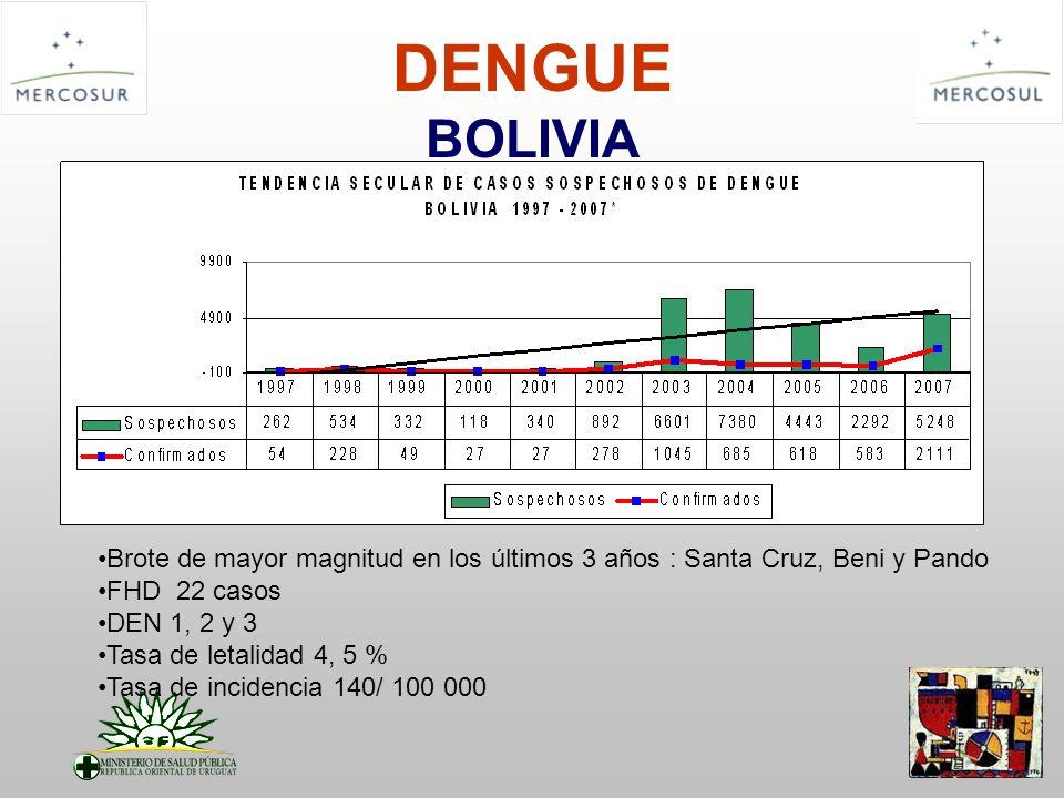 DENGUE BOLIVIA Brote de mayor magnitud en los últimos 3 años : Santa Cruz, Beni y Pando FHD 22 casos DEN 1, 2 y 3 Tasa de letalidad 4, 5 % Tasa de inc