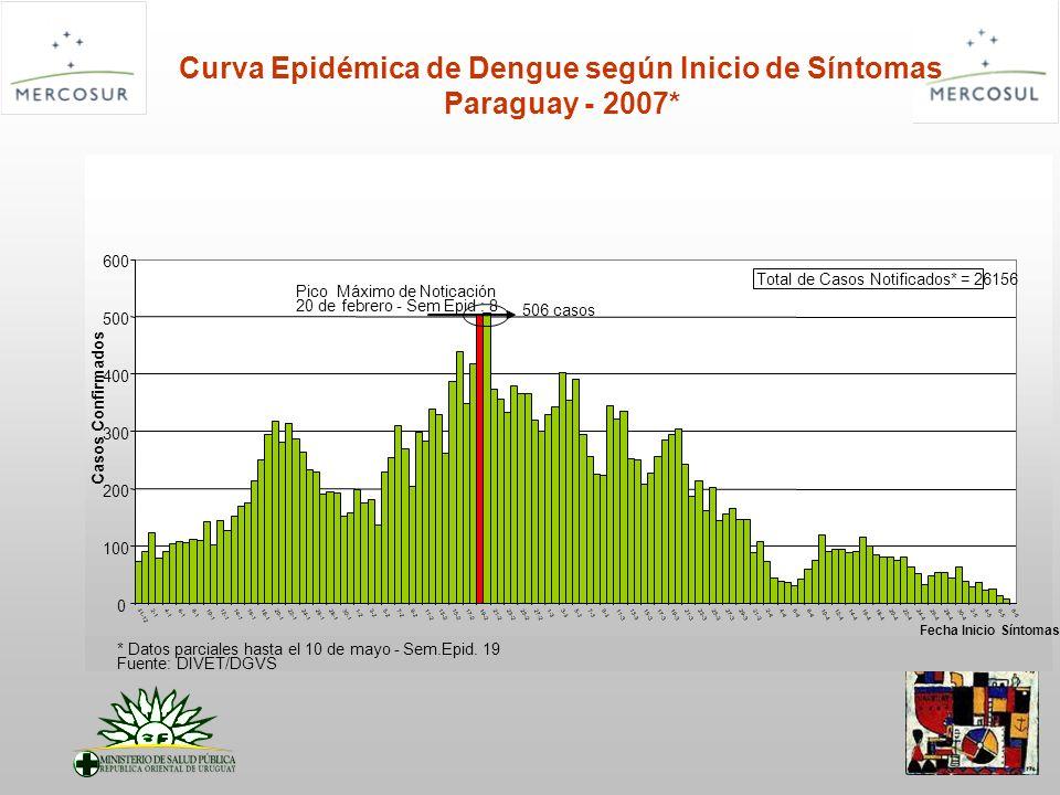 DENGUE Brasil Entre enero y setiembre de 2007, fueron notificados 481.316 casos Aumento 50% de casos respecto al 2006 Santa Catarina sin transmision autoctona Predomina serotipo DEN 3 FHD aumento 58% respecto al 2006 Tasa de letalidad 11,5% 121 fallecidos