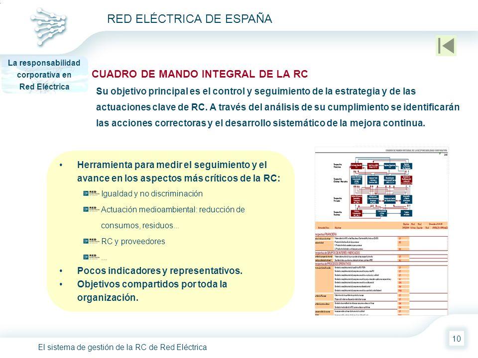 El sistema de gestión de la RC de Red Eléctrica RED ELÉCTRICA DE ESPAÑA 10 CUADRO DE MANDO INTEGRAL DE LA RC La responsabilidad corporativa en Red Elé