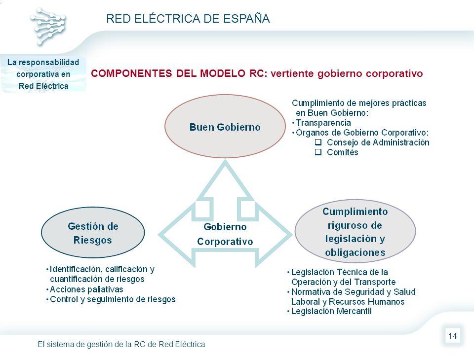 El sistema de gestión de la RC de Red Eléctrica RED ELÉCTRICA DE ESPAÑA 14 COMPONENTES DEL MODELO RC: vertiente gobierno corporativo La responsabilida