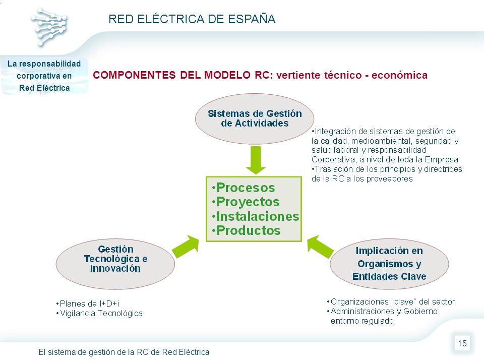 El sistema de gestión de la RC de Red Eléctrica RED ELÉCTRICA DE ESPAÑA 15 COMPONENTES DEL MODELO RC: vertiente técnico - económica La responsabilidad