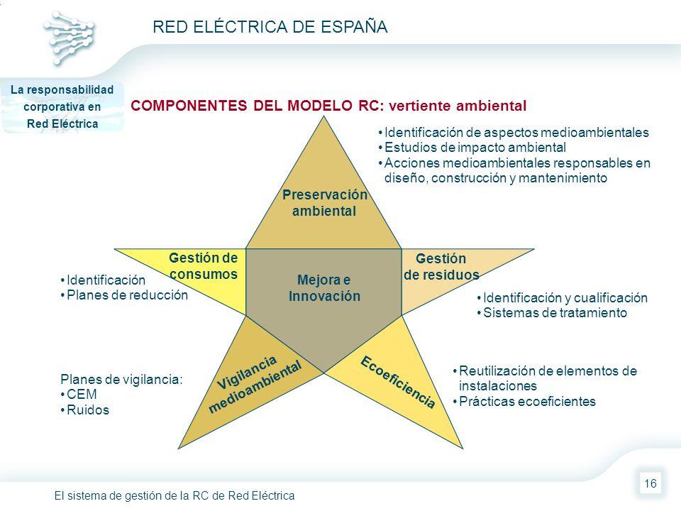El sistema de gestión de la RC de Red Eléctrica RED ELÉCTRICA DE ESPAÑA 16 Identificación y cualificación Sistemas de tratamiento Preservación ambient