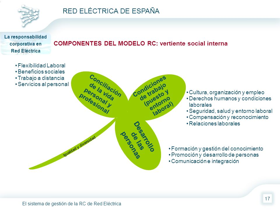 El sistema de gestión de la RC de Red Eléctrica RED ELÉCTRICA DE ESPAÑA 17 Condiciones de trabajo (puesto y entorno laboral) Desarrollo de las persona