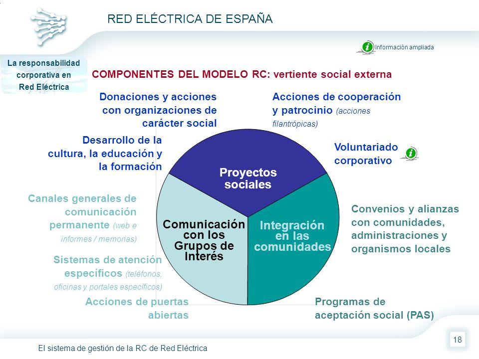El sistema de gestión de la RC de Red Eléctrica RED ELÉCTRICA DE ESPAÑA 18 COMPONENTES DEL MODELO RC: vertiente social externa La responsabilidad corp