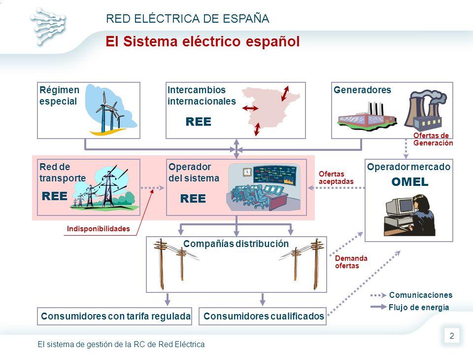 El sistema de gestión de la RC de Red Eléctrica RED ELÉCTRICA DE ESPAÑA 2 Demanda ofertas Ofertas aceptadas Ofertas de Generación Flujo de energía Com