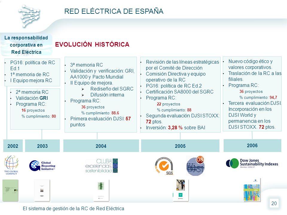 El sistema de gestión de la RC de Red Eléctrica RED ELÉCTRICA DE ESPAÑA 20 EVOLUCIÓN HISTÓRICA La responsabilidad corporativa en Red Eléctrica 2005200