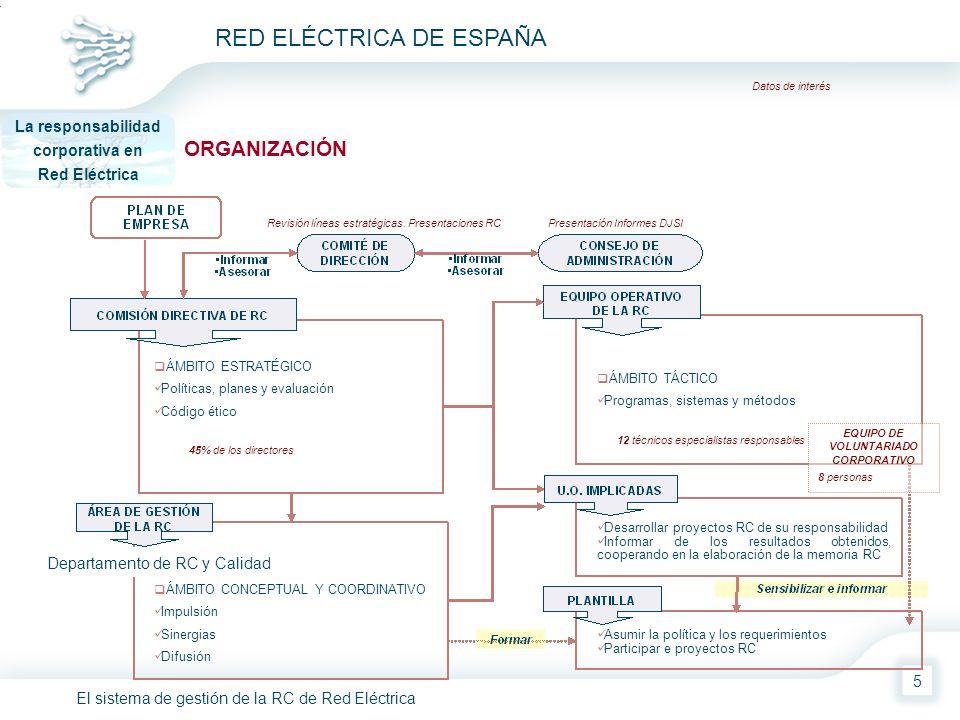 El sistema de gestión de la RC de Red Eléctrica RED ELÉCTRICA DE ESPAÑA 5 ORGANIZACIÓN La responsabilidad corporativa en Red Eléctrica Datos de interé
