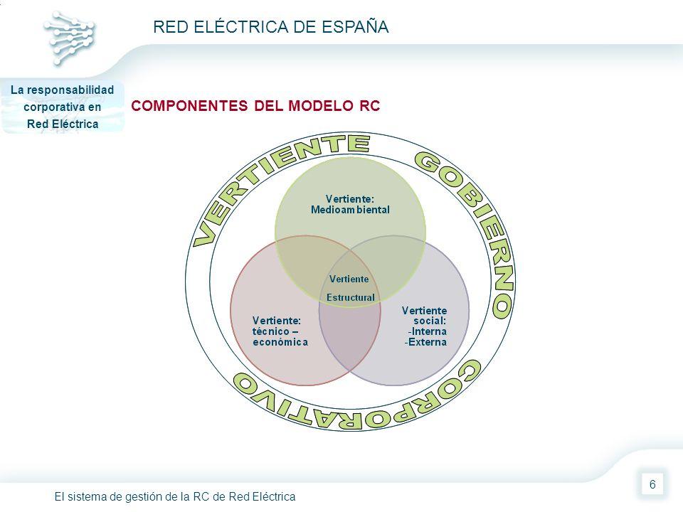 El sistema de gestión de la RC de Red Eléctrica RED ELÉCTRICA DE ESPAÑA 7 COMPONENTES DEL MODELO RC: vertiente estructural La responsabilidad corporativa en Red Eléctrica Información ampliada DJSI FTSE4Good