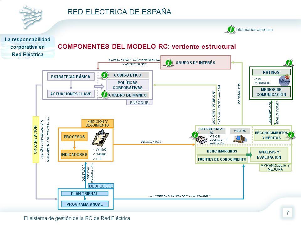 El sistema de gestión de la RC de Red Eléctrica RED ELÉCTRICA DE ESPAÑA 7 COMPONENTES DEL MODELO RC: vertiente estructural La responsabilidad corporat