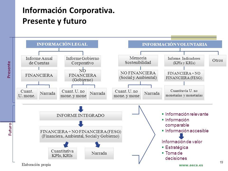 Información Corporativa. Presente y futuro Otros Memoria Sostenibilidad NO FINANCIERA (Social y Ambiental) Cuant. U. no mone. y mone Narrada Elaboraci