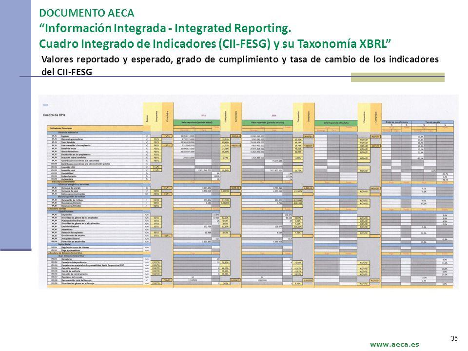 www.aeca.es Valores reportado y esperado, grado de cumplimiento y tasa de cambio de los indicadores del CII-FESG DOCUMENTO AECA Información Integrada