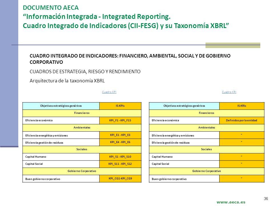 www.aeca.es DOCUMENTO AECA Información Integrada - Integrated Reporting. Cuadro Integrado de Indicadores (CII-FESG) y su Taxonomía XBRL CUADRO INTEGRA